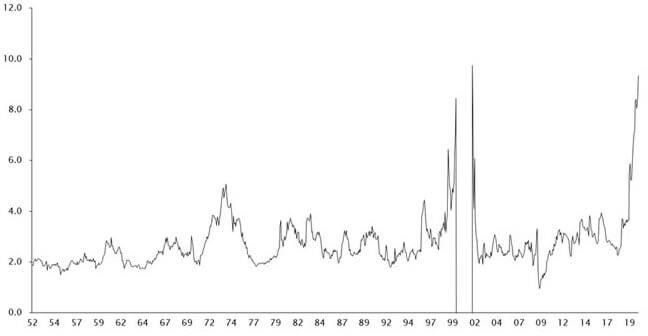 Empirical Research Chart